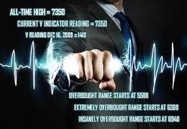 Stock market Volatility indicator